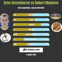 Arno Verschueren vs Robert Muehren h2h player stats