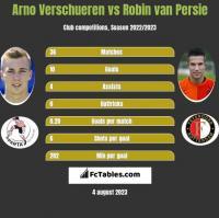 Arno Verschueren vs Robin van Persie h2h player stats