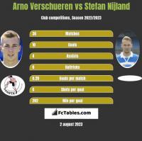 Arno Verschueren vs Stefan Nijland h2h player stats