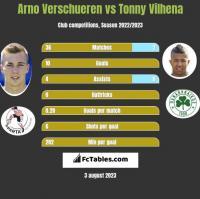 Arno Verschueren vs Tonny Vilhena h2h player stats