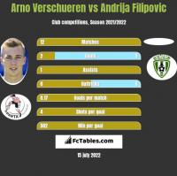 Arno Verschueren vs Andrija Filipovic h2h player stats