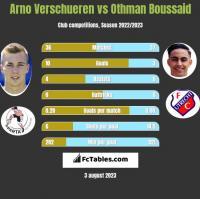 Arno Verschueren vs Othman Boussaid h2h player stats