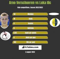 Arno Verschueren vs Luka Ilic h2h player stats