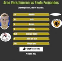 Arno Verschueren vs Paolo Fernandes h2h player stats
