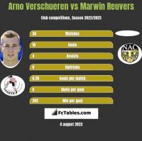 Arno Verschueren vs Marwin Reuvers h2h player stats