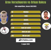 Arno Verschueren vs Orkun Kokcu h2h player stats