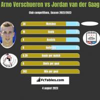 Arno Verschueren vs Jordan van der Gaag h2h player stats