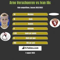 Arno Verschueren vs Ivan Ilic h2h player stats