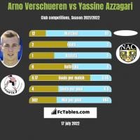 Arno Verschueren vs Yassine Azzagari h2h player stats