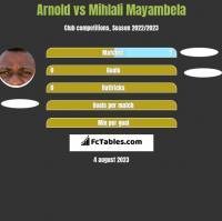 Arnold vs Mihlali Mayambela h2h player stats
