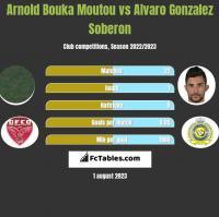 Arnold Bouka Moutou vs Alvaro Gonzalez Soberon h2h player stats