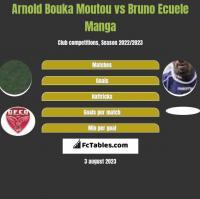 Arnold Bouka Moutou vs Bruno Ecuele Manga h2h player stats