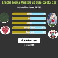 Arnold Bouka Moutou vs Duje Caleta-Car h2h player stats