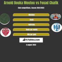 Arnold Bouka Moutou vs Fouad Chafik h2h player stats