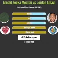 Arnold Bouka Moutou vs Jordan Amavi h2h player stats