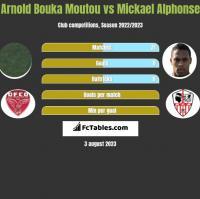 Arnold Bouka Moutou vs Mickael Alphonse h2h player stats