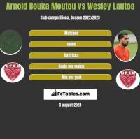 Arnold Bouka Moutou vs Wesley Lautoa h2h player stats