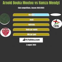 Arnold Bouka Moutou vs Hamza Mendyl h2h player stats