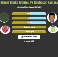 Arnold Bouka Moutou vs Boubacar Kamara h2h player stats
