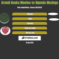 Arnold Bouka Moutou vs Ngonda Muzinga h2h player stats