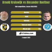 Arnold Kruiswijk vs Alexander Buettner h2h player stats