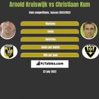 Arnold Kruiswijk vs Christiaan Kum h2h player stats