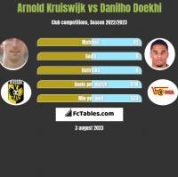 Arnold Kruiswijk vs Danilho Doekhi h2h player stats
