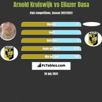 Arnold Kruiswijk vs Eliazer Dasa h2h player stats