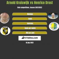 Arnold Kruiswijk vs Henrico Drost h2h player stats