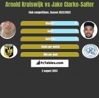 Arnold Kruiswijk vs Jake Clarke-Salter h2h player stats