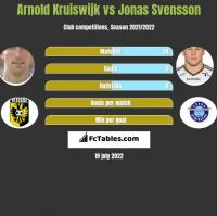 Arnold Kruiswijk vs Jonas Svensson h2h player stats