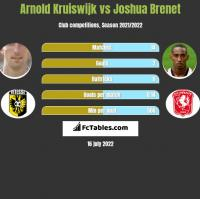 Arnold Kruiswijk vs Joshua Brenet h2h player stats