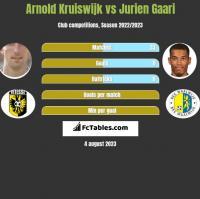 Arnold Kruiswijk vs Jurien Gaari h2h player stats