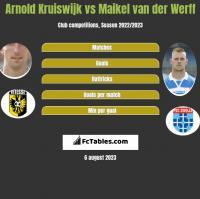 Arnold Kruiswijk vs Maikel van der Werff h2h player stats