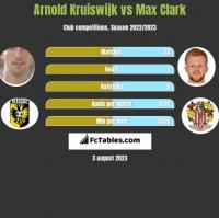 Arnold Kruiswijk vs Max Clark h2h player stats