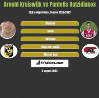 Arnold Kruiswijk vs Pantelis Hatzidiakos h2h player stats