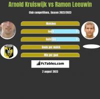 Arnold Kruiswijk vs Ramon Leeuwin h2h player stats