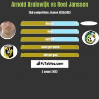 Arnold Kruiswijk vs Roel Janssen h2h player stats