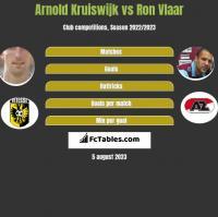 Arnold Kruiswijk vs Ron Vlaar h2h player stats