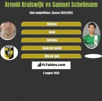 Arnold Kruiswijk vs Samuel Scheimann h2h player stats