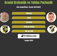 Arnold Kruiswijk vs Tobias Pachonik h2h player stats