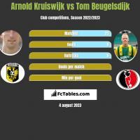 Arnold Kruiswijk vs Tom Beugelsdijk h2h player stats
