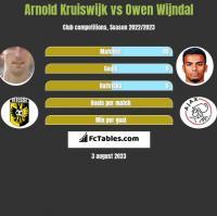 Arnold Kruiswijk vs Owen Wijndal h2h player stats