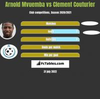 Arnold Mvuemba vs Clement Couturier h2h player stats