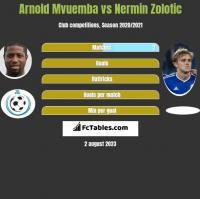 Arnold Mvuemba vs Nermin Zolotic h2h player stats