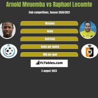 Arnold Mvuemba vs Raphael Lecomte h2h player stats