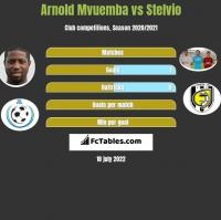 Arnold Mvuemba vs Stelvio h2h player stats