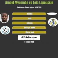 Arnold Mvuemba vs Loic Lapoussin h2h player stats