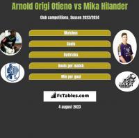 Arnold Origi Otieno vs Mika Hilander h2h player stats