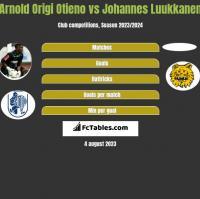 Arnold Origi Otieno vs Johannes Luukkanen h2h player stats